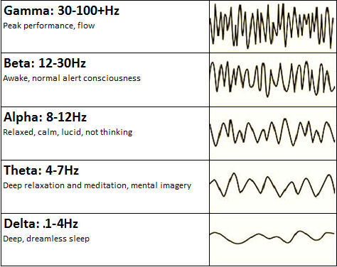 Brainwave Frequencies Chart